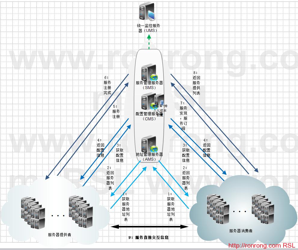 PARVATI4-FRAMEWORK-应用服务架构